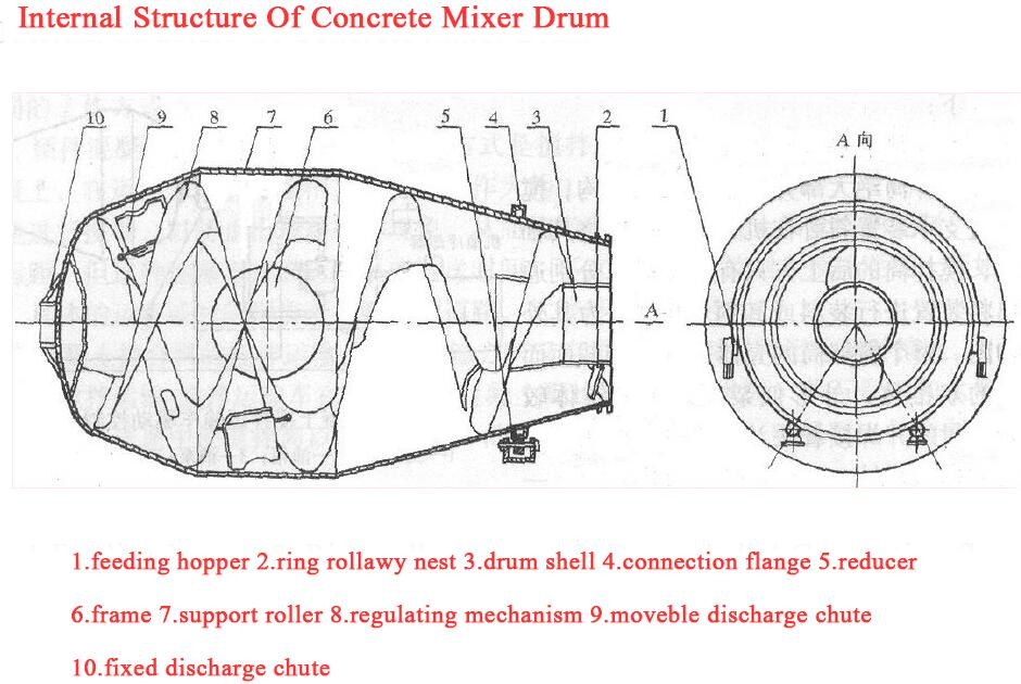 internal-structure-of-the-mixer-drum