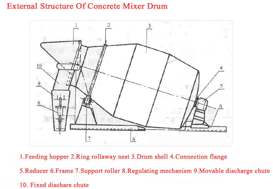 External structure of cement mixer-drum