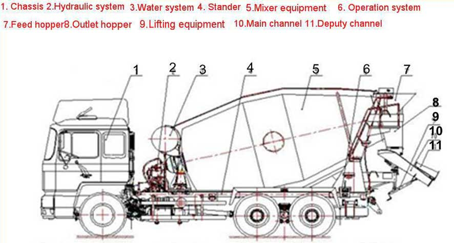 composition of mini concrete mixers trucks for sale