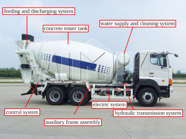 buy a transit mixer truck