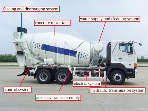 buy a transit mixer truck
